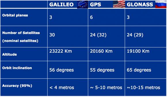 comparativa-galileo-gps