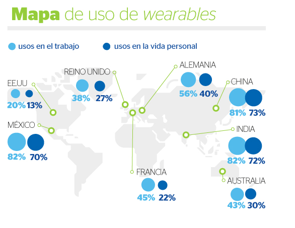 Mapa de uso de wearables