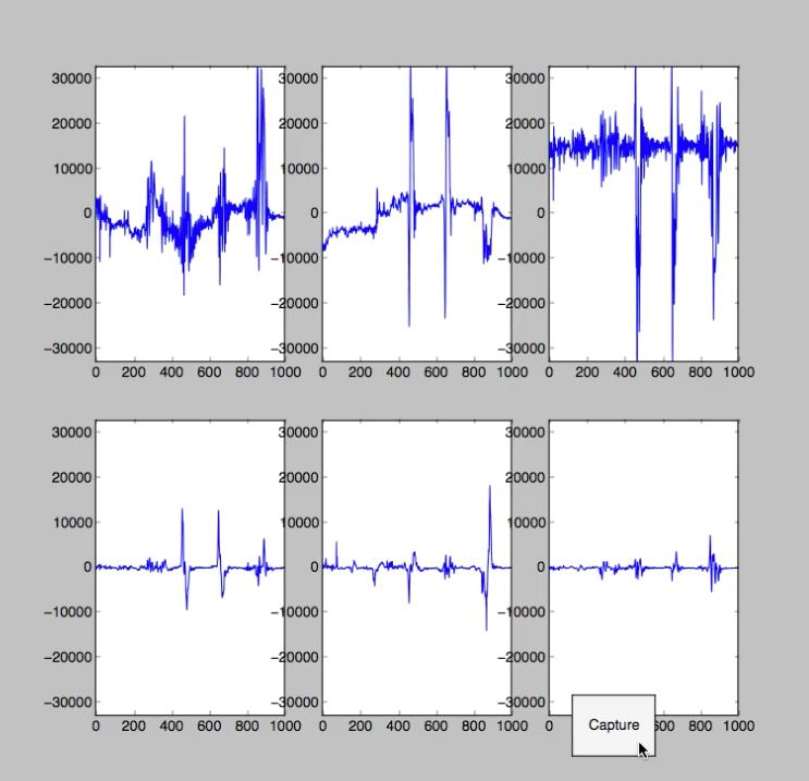 gráficas de acelerómetro y giroscopio en aprendizaje automático